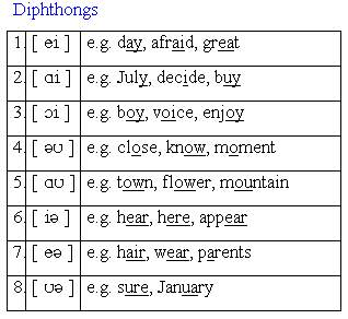 4. Vowels & diphthongs.